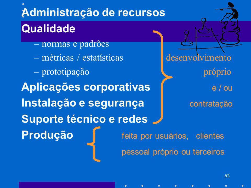 62 Administração de recursos Qualidade –normas e padrões –métricas / estatísticas desenvolvimento –prototipação próprio Aplicações corporativas e / ou