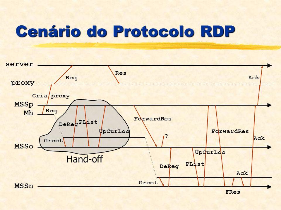 Hand-off server proxy MSSp Mh MSSo MSSn Cenário do Protocolo RDP Req Res Greet DeReg PList UpCurLoc ForwardRes ? Greet DeReg PList UpCurLoc ForwardRes