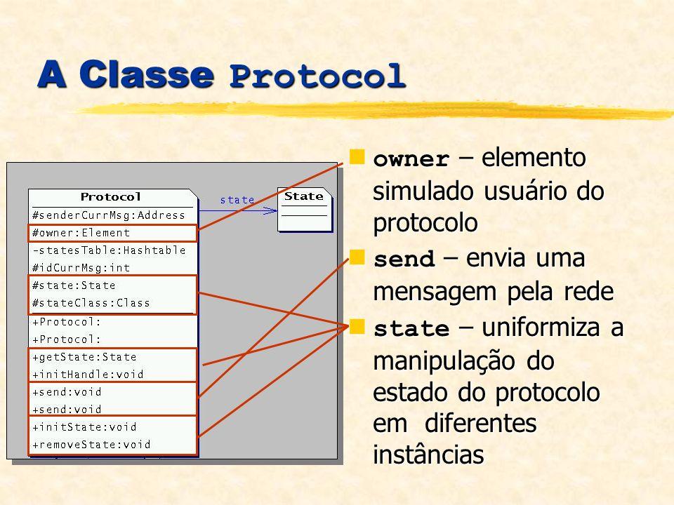 A Classe Protocol owner – elemento simulado usuário do protocolo owner – elemento simulado usuário do protocolo send – envia uma mensagem pela rede send – envia uma mensagem pela rede state – uniformiza a manipulação do estado do protocolo em diferentes instâncias state – uniformiza a manipulação do estado do protocolo em diferentes instâncias