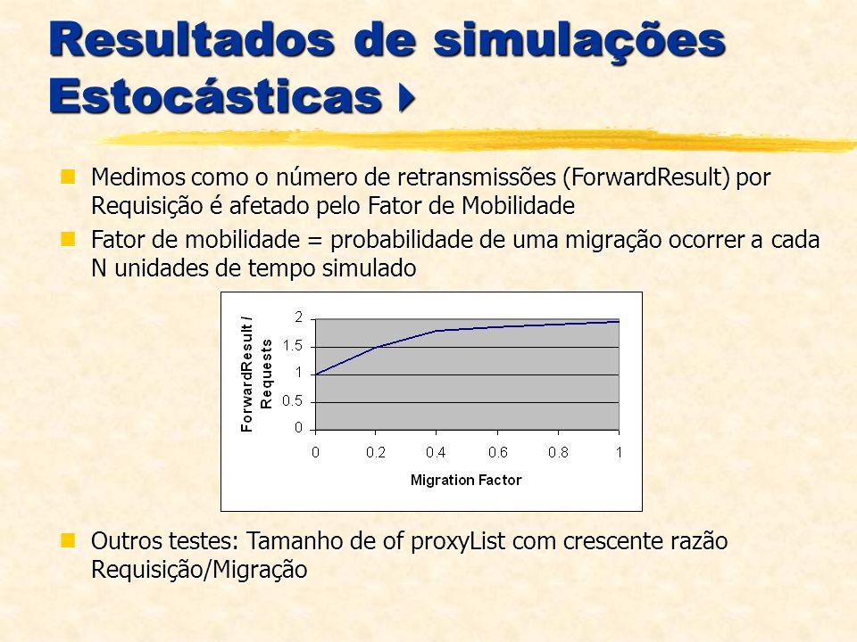 Resultados de simulações Estocásticas Resultados de simulações Estocásticas Medimos como o número de retransmissões (ForwardResult) por Requisição é afetado pelo Fator de Mobilidade Medimos como o número de retransmissões (ForwardResult) por Requisição é afetado pelo Fator de Mobilidade Fator de mobilidade = probabilidade de uma migração ocorrer a cada N unidades de tempo simulado Fator de mobilidade = probabilidade de uma migração ocorrer a cada N unidades de tempo simulado Outros testes: Tamanho de of proxyList com crescente razão Requisição/Migração Outros testes: Tamanho de of proxyList com crescente razão Requisição/Migração