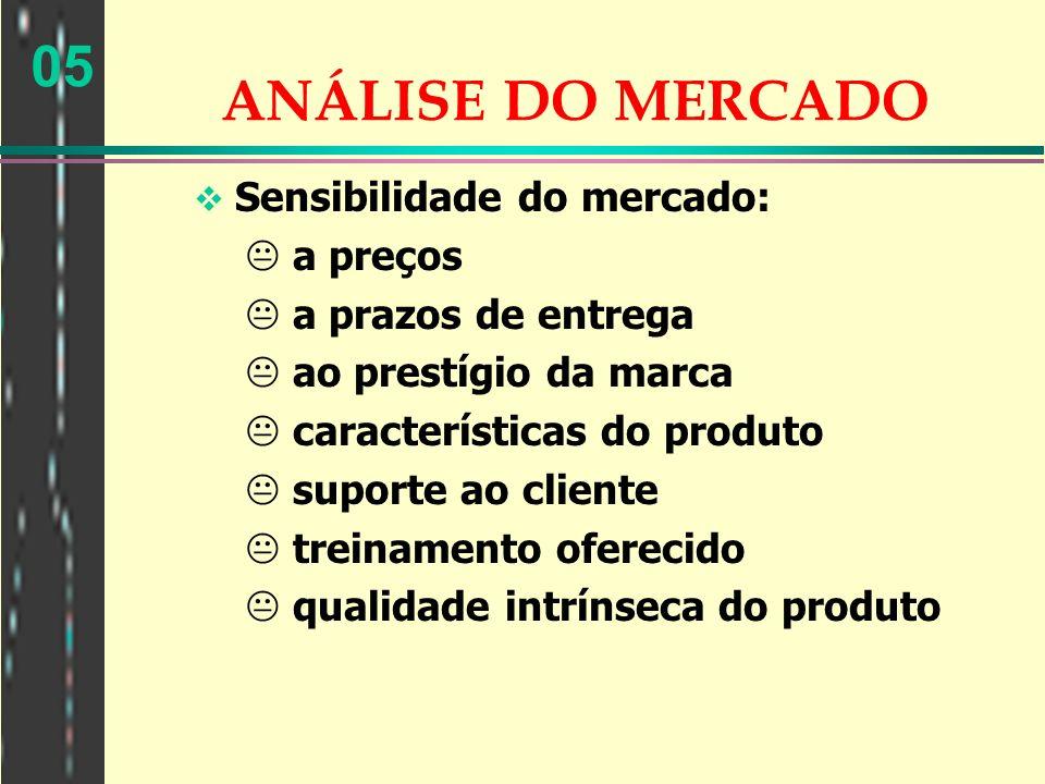 05 ANÁLISE DO MERCADO Sensibilidade do mercado: a preços a prazos de entrega ao prestígio da marca características do produto suporte ao cliente trein