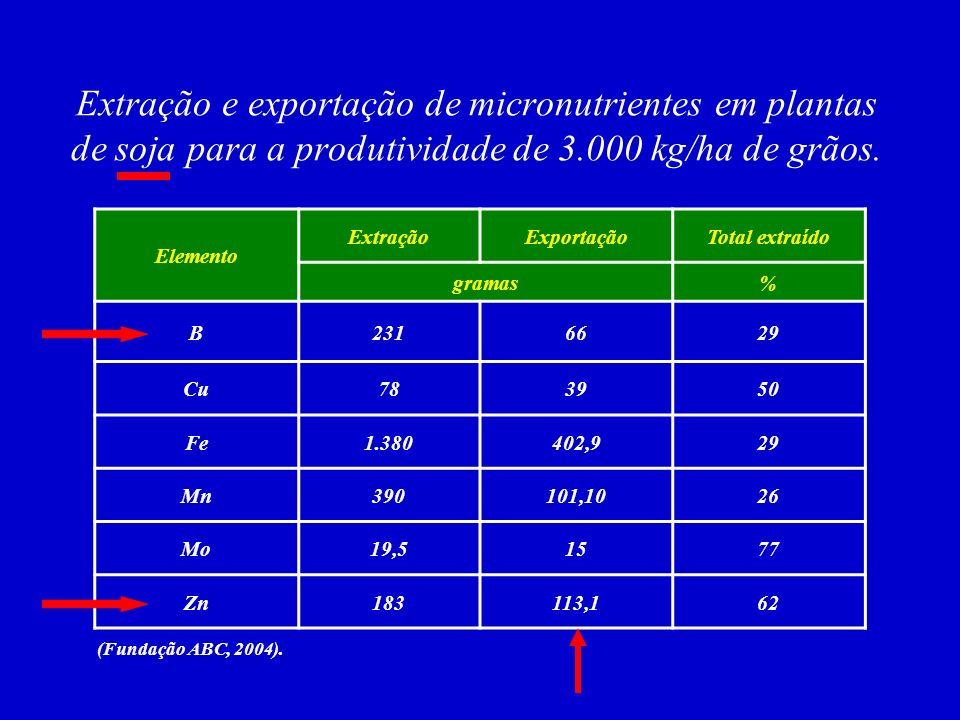 QUANTIDADES EXTRAÍDAS E EXPORTADAS DE MICRONUTRIENTES