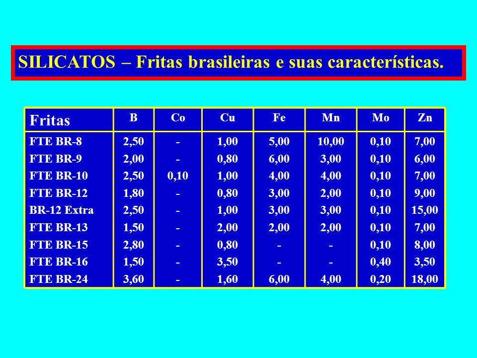 OXI-SULFATOS Solubilização parcial dos óxidos: ZnO + H 2 SO 4 ZnO + ZnSO 4 + H 2 O