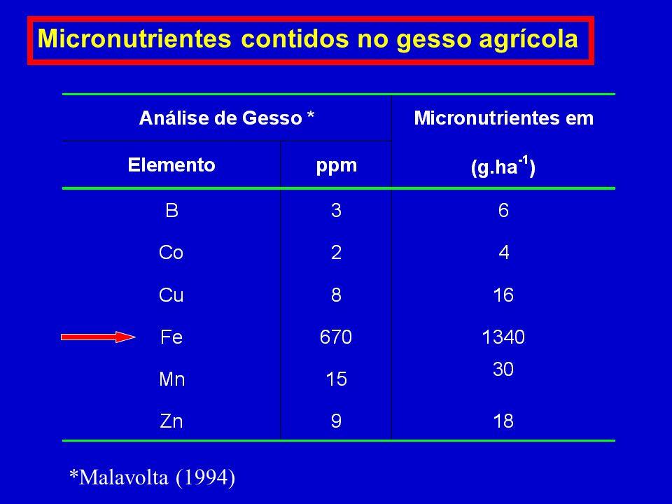 Micronutrientes contidos em calcários. *Malavolta (1994) 668