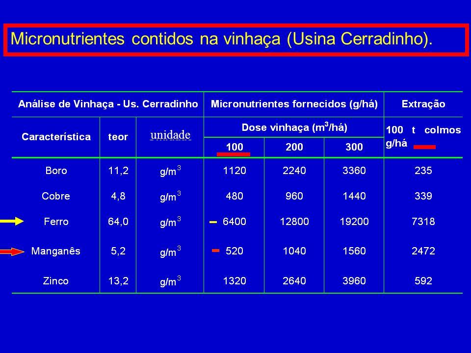 Micronutrientes contidos no gesso agrícola *Malavolta (1994)