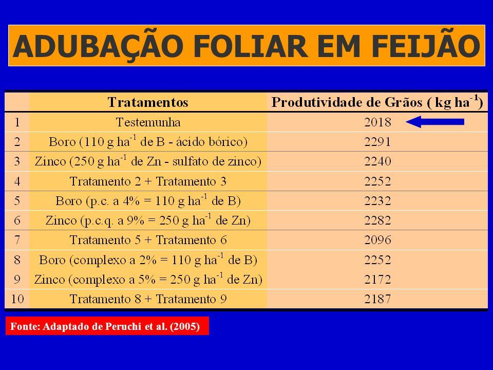 ADUBAÇÃO FOLIAR EM FEIJÃO PG = Produtividade de grãos Fonte: Adaptado de Vieira et al. (2005), Zinato et al. (2005), Alves Jr. et al. (2005), Dias Jr.