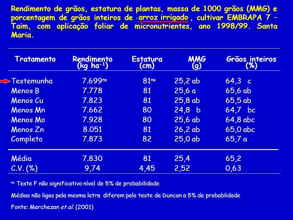 Doses e épocas de aplicações foliares de Mn na produção de milho (Fonte: Mascagni & Cox, 1985).