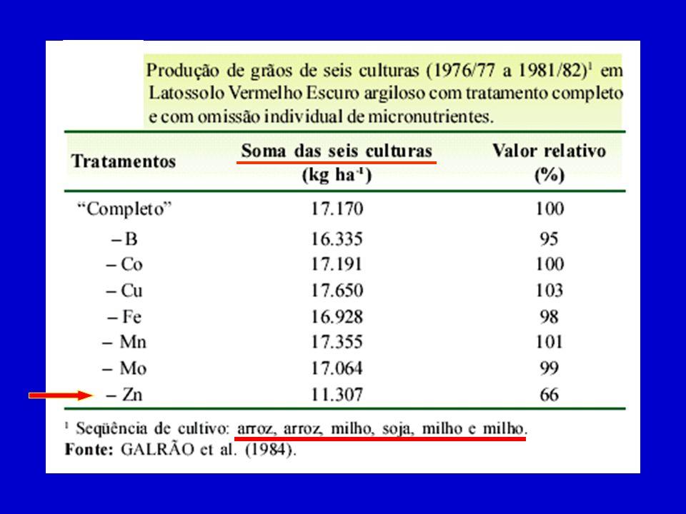 Solos Solos Correção lenta / mais duradoura / preventiva Boro: Bórax Colemanita Ulexita Cobre : Oxi-sulfatos Ferro Oxi-sulfatos Manganês:Oxi-sulfatos