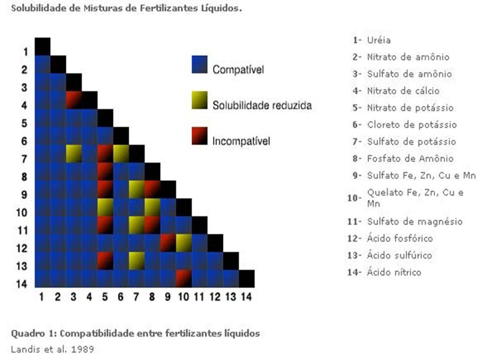 Fertilizantes com micronutrientes