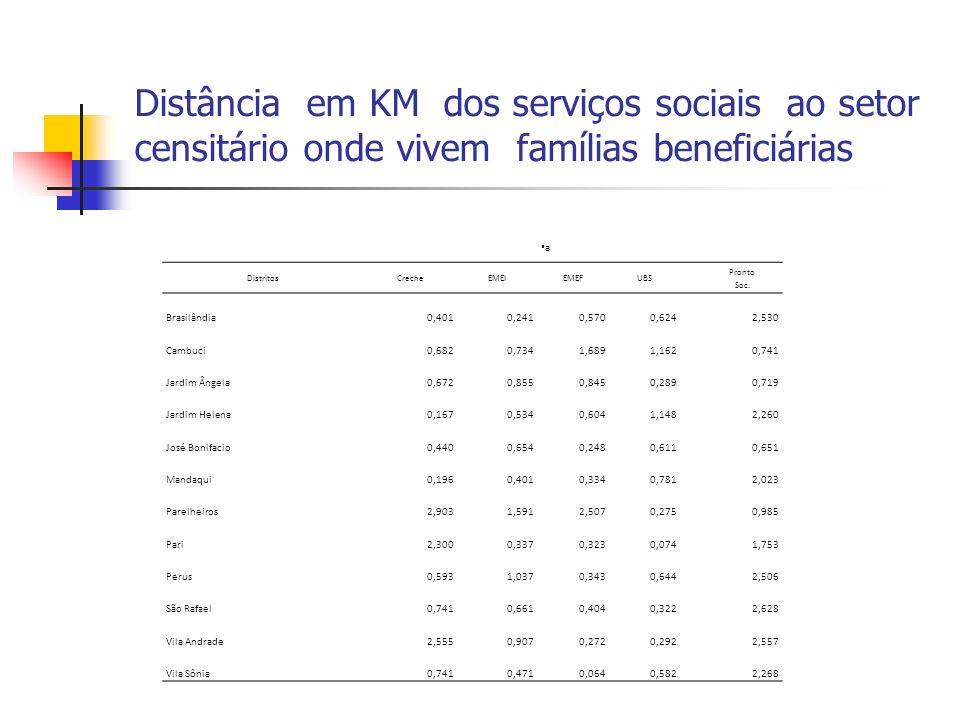Distância em KM dos serviços sociais ao setor censitário onde vivem famílias beneficiárias a DistritosCrecheEMEIEMEFUBS Pronto Soc. Brasilândia0,4010,