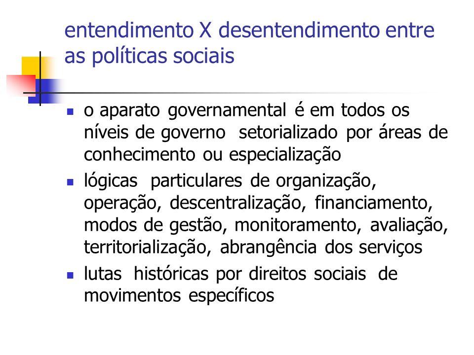 entendimento X desentendimento entre as políticas sociais o aparato governamental é em todos os níveis de governo setorializado por áreas de conhecime