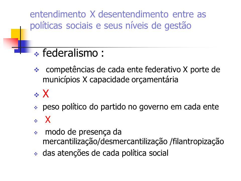 federalismo : competências de cada ente federativo X porte de municípios X capacidade orçamentária X peso político do partido no governo em cada ente