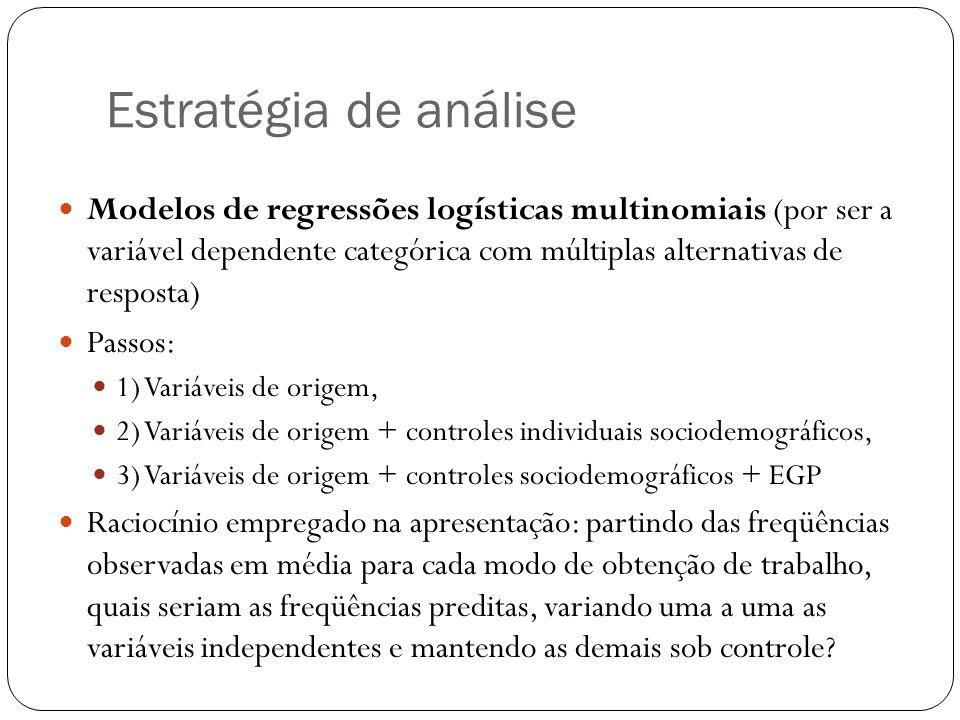 Estratégia de análise Modelos de regressões logísticas multinomiais (por ser a variável dependente categórica com múltiplas alternativas de resposta) Passos: 1) Variáveis de origem, 2) Variáveis de origem + controles individuais sociodemográficos, 3) Variáveis de origem + controles sociodemográficos + EGP Raciocínio empregado na apresentação: partindo das freqüências observadas em média para cada modo de obtenção de trabalho, quais seriam as freqüências preditas, variando uma a uma as variáveis independentes e mantendo as demais sob controle?