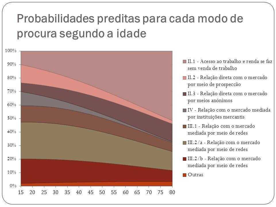 Probabilidades preditas para cada modo de procura segundo a idade