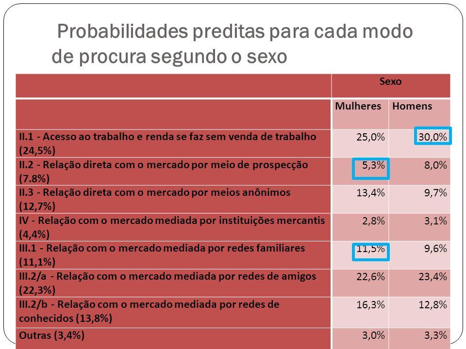 Probabilidades preditas para cada modo de procura segundo o sexo Sexo MulheresHomens II.1 - Acesso ao trabalho e renda se faz sem venda de trabalho (24,5%) 25,0%30,0% II.2 - Relação direta com o mercado por meio de prospecção (7.8%) 5,3%8,0% II.3 - Relação direta com o mercado por meios anônimos (12,7%) 13,4%9,7% IV - Relação com o mercado mediada por instituições mercantis (4,4%) 2,8%3,1% III.1 - Relação com o mercado mediada por redes familiares (11,1%) 11,5%9,6% III.2/a - Relação com o mercado mediada por redes de amigos (22,3%) 22,6%23,4% III.2/b - Relação com o mercado mediada por redes de conhecidos (13,8%) 16,3%12,8% Outras (3,4%)3,0%3,3% 100,0%