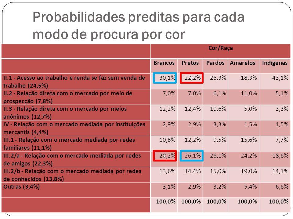 Probabilidades preditas para cada modo de procura por cor Cor/Raça BrancosPretosPardosAmarelosIndígenas II.1 - Acesso ao trabalho e renda se faz sem venda de trabalho (24,5%) 30,1%22,2%26,3%18,3%43,1% II.2 - Relação direta com o mercado por meio de prospecção (7,8%) 7,0% 6,1%11,0%5,1% II.3 - Relação direta com o mercado por meios anônimos (12,7%) 12,2%12,4%10,6%5,0%3,3% IV - Relação com o mercado mediada por instituições mercantis (4,4%) 2,9% 3,3%1,5% III.1 - Relação com o mercado mediada por redes familiares (11,1%) 10,8%12,2%9,5%15,6%7,7% III.2/a - Relação com o mercado mediada por redes de amigos (22,3%) 20,2%26,1% 24,2%18,6% III.2/b - Relação com o mercado mediada por redes de conhecidos (13,8%) 13,6%14,4%15,0%19,0%14,1% Outras (3,4%)3,1%2,9%3,2%5,4%6,6% 100,0% v v