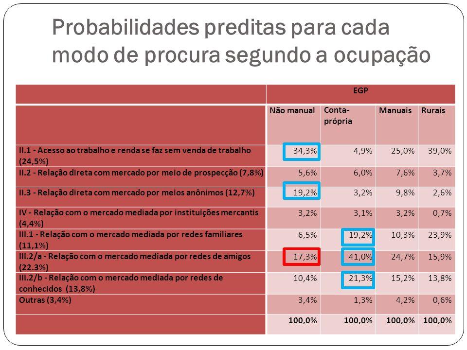 Probabilidades preditas para cada modo de procura segundo a ocupação EGP Não manualConta- própria ManuaisRurais II.1 - Acesso ao trabalho e renda se faz sem venda de trabalho (24,5%) 34,3%4,9%25,0%39,0% II.2 - Relação direta com mercado por meio de prospecção (7,8%)5,6%6,0%7,6%3,7% II.3 - Relação direta com mercado por meios anônimos (12,7%)19,2%3,2%9,8%2,6% IV - Relação com o mercado mediada por instituições mercantis (4,4%) 3,2%3,1%3,2%0,7% III.1 - Relação com o mercado mediada por redes familiares (11,1%) 6,5%19,2%10,3%23,9% III.2/a - Relação com o mercado mediada por redes de amigos (22.3%) 17,3%41,0%24,7%15,9% III.2/b - Relação com o mercado mediada por redes de conhecidos (13,8%) 10,4%21,3%15,2%13,8% Outras (3,4%)3,4%1,3%4,2%0,6% 100,0%