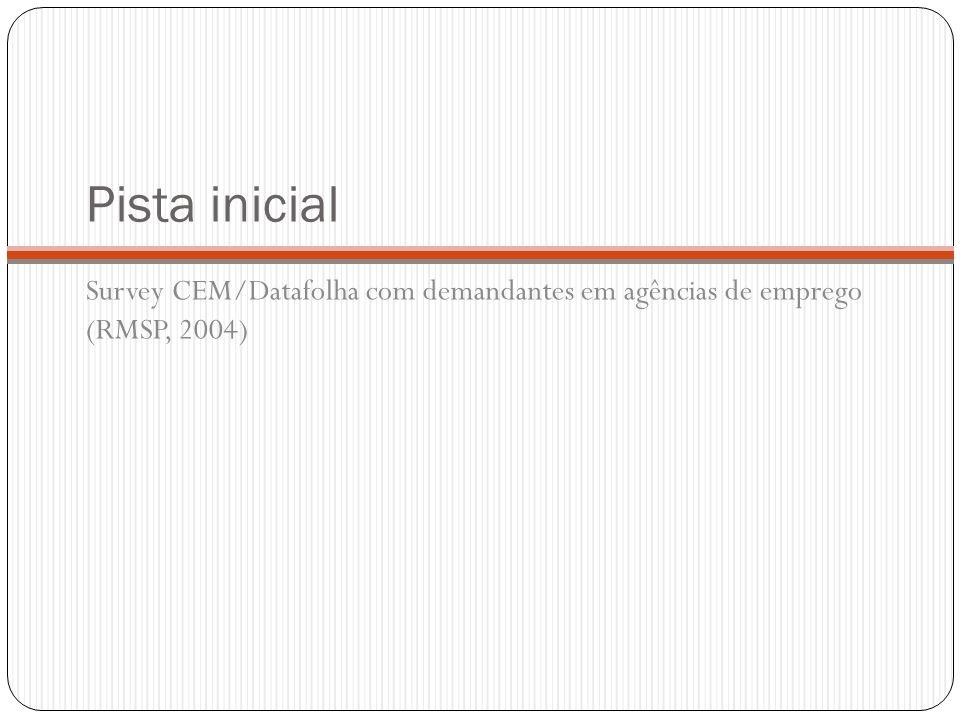 Pista inicial Survey CEM/Datafolha com demandantes em agências de emprego (RMSP, 2004)