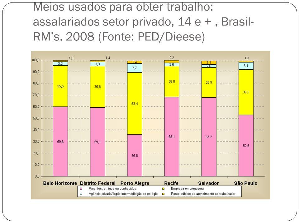 Meios usados para obter trabalho: assalariados setor privado, 14 e +, Brasil- RMs, 2008 (Fonte: PED/Dieese)