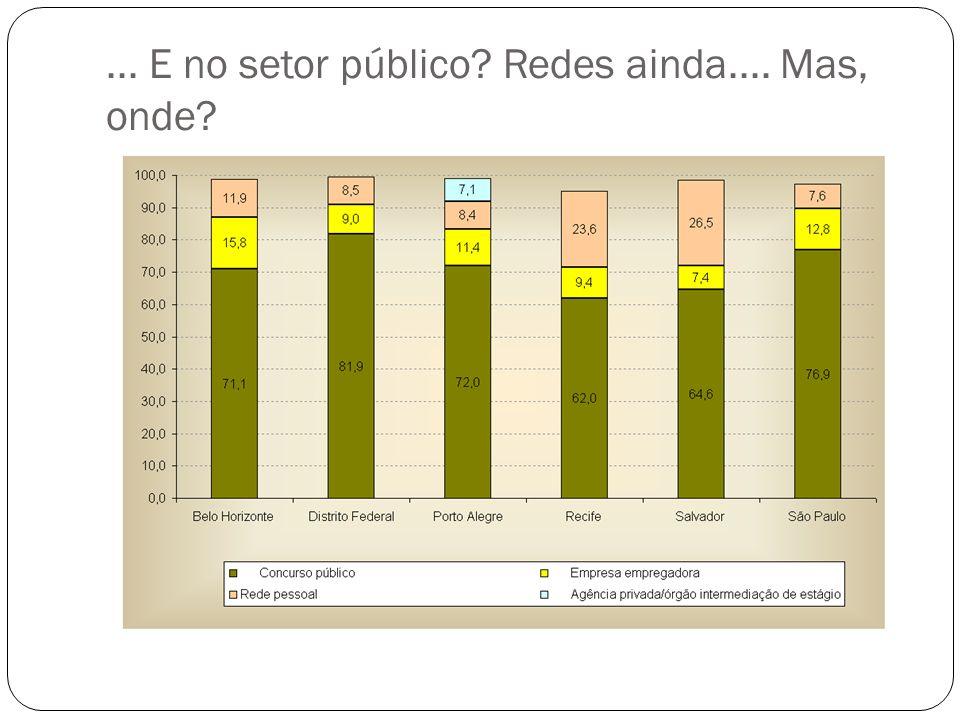 Probabilidades preditas para cada modo de procura segundo o local de residência na adolescência Situação de moradia UrbanoRuralAmbos II.1 - Acesso ao trabalho e renda se faz sem venda de trabalho (24,5%) 27,7%28,0%27,4% II.2 - Relação direta com o mercado por meio de prospecção (7,8%) 6,3%6,9%11,4% II.3 - Relação direta com o mercado por meios anônimos (12,7%)11,2%11,3%11,9% IV - Relação com o mercado mediada por instituições mercantis (4,4%) 3,3%2,4%4,9% III.1 - Relação com o mercado mediada por redes de familiares (11,1%) 10,9%9,9%8,5% III.2/a - Relação com o mercado mediada por redes de amigos próximos (22,3%) 23,5%22,9%19,3% III.2/b - Relação com o mercado mediada por redes de conhecidos (13,8%) 14,1%15,0%14,1% Outras (3,4%)3,1%3,5%2,4% 100,0%