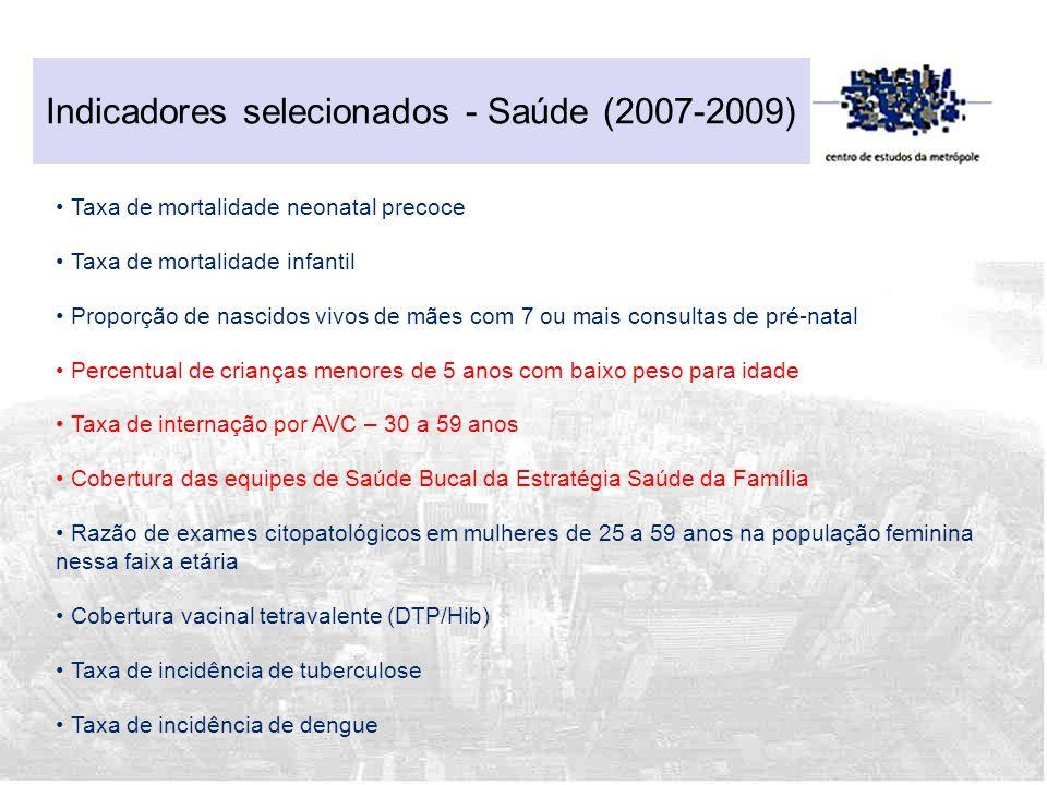 Indicadores selecionados - Saúde (2007-2009) Taxa de mortalidade neonatal precoce Taxa de mortalidade infantil Proporção de nascidos vivos de mães com