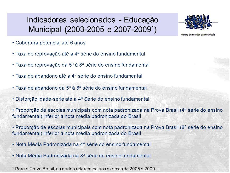 Indicadores selecionados - Educação Municipal (2003-2005 e 2007-2009 1 ) Cobertura potencial até 6 anos Taxa de reprovação até a 4ª série do ensino fu
