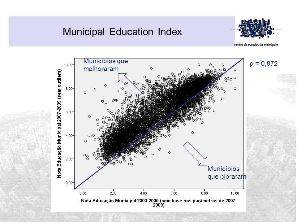 Municipal Education Index ρ = 0,872 Municípios que pioraram Municípios que melhoraram