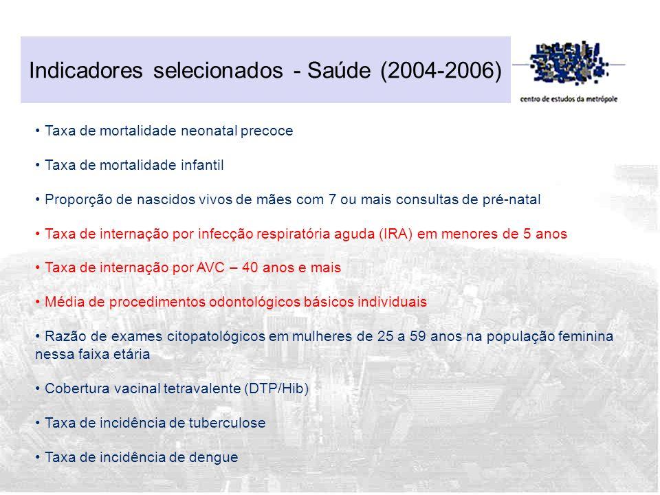 Indicadores selecionados - Saúde (2004-2006) Taxa de mortalidade neonatal precoce Taxa de mortalidade infantil Proporção de nascidos vivos de mães com