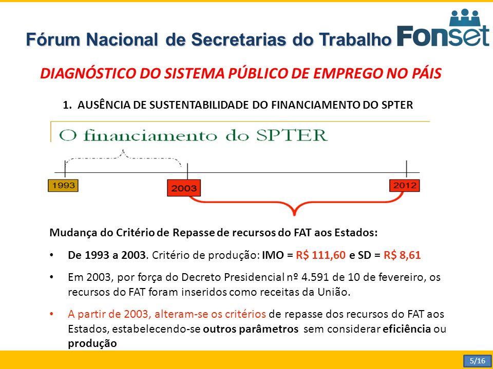 Fórum Nacional de Secretarias do Trabalho Mudança do Critério de Repasse de recursos do FAT aos Estados: De 1993 a 2003.