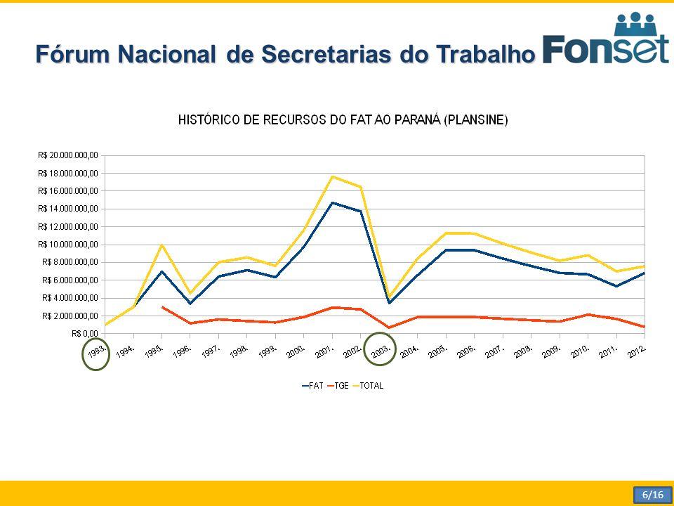 Fórum Nacional de Secretarias do Trabalho 6/16
