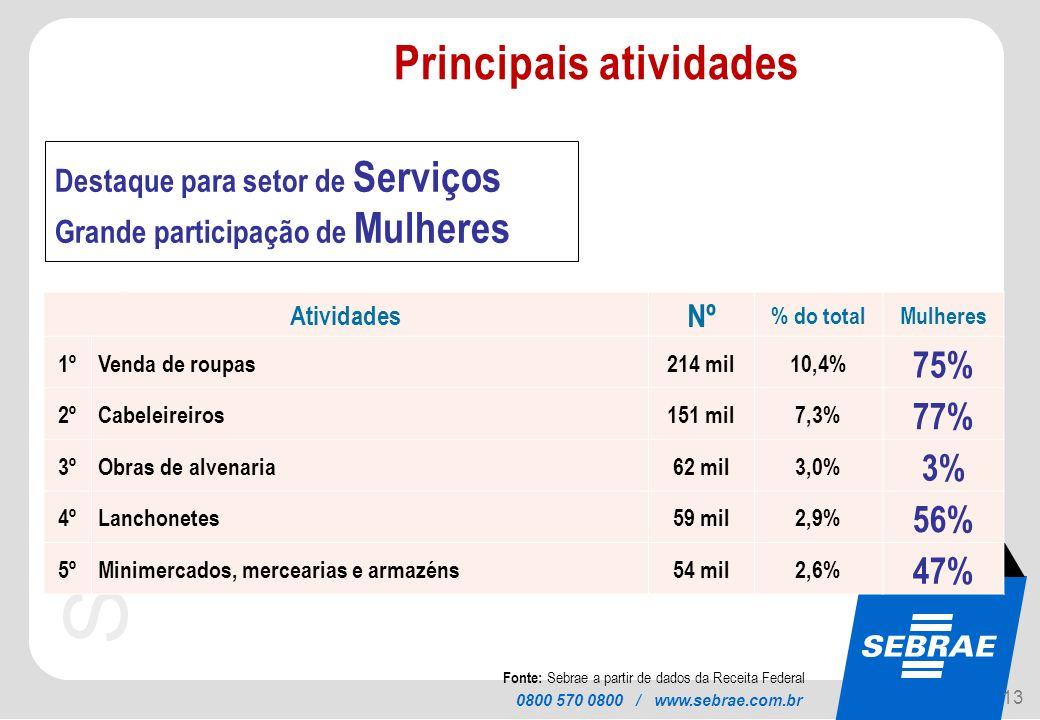 SEBRAE 0800 570 0800 / www.sebrae.com.br Destaque para setor de Serviços Grande participação de Mulheres Atividades Nº % do totalMulheres 1ºVenda de r