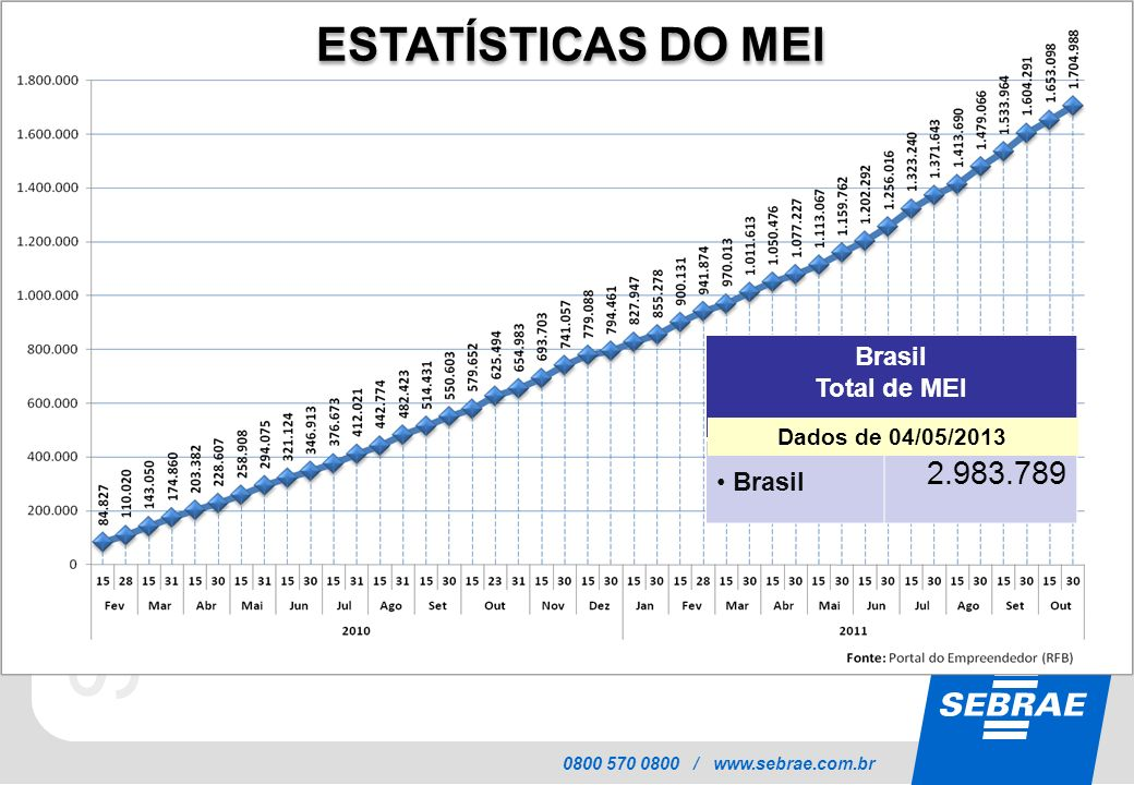 SEBRAE 0800 570 0800 / www.sebrae.com.br ESTATÍSTICAS DO MEI Brasil Total de MEI Brasil 2.983.789 Dados de 04/05/2013