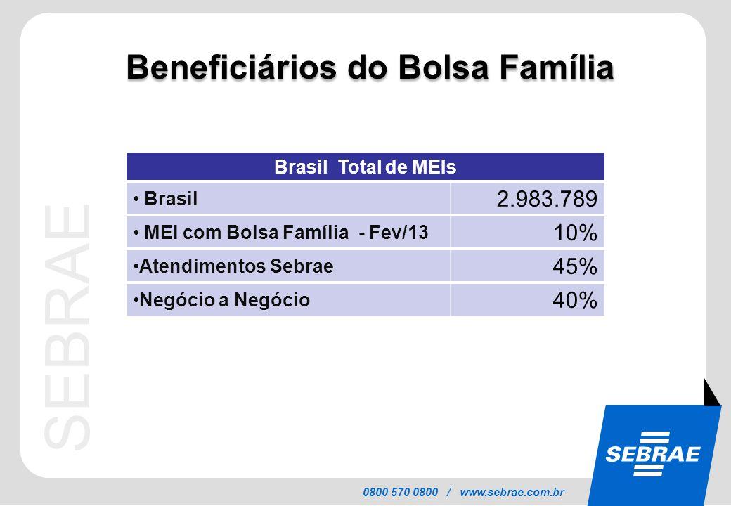 SEBRAE 0800 570 0800 / www.sebrae.com.br Beneficiários do Bolsa Família Brasil Total de MEIs Brasil 2.983.789 MEI com Bolsa Família - Fev/13 10% Atend
