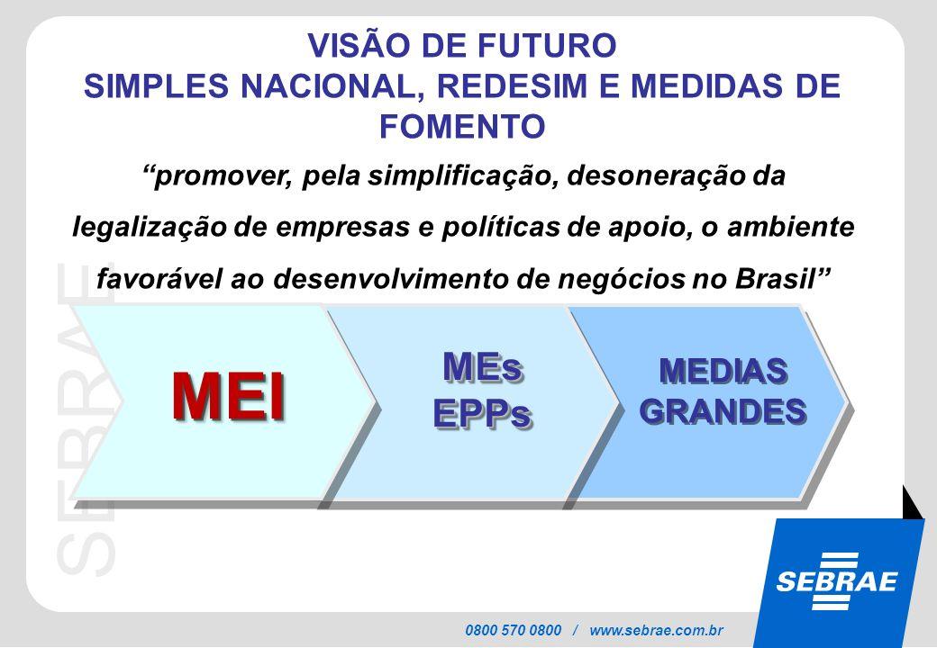 SEBRAE 0800 570 0800 / www.sebrae.com.br VISÃO DE FUTURO SIMPLES NACIONAL, REDESIM E MEDIDAS DE FOMENTO promover, pela simplificação, desoneração da l
