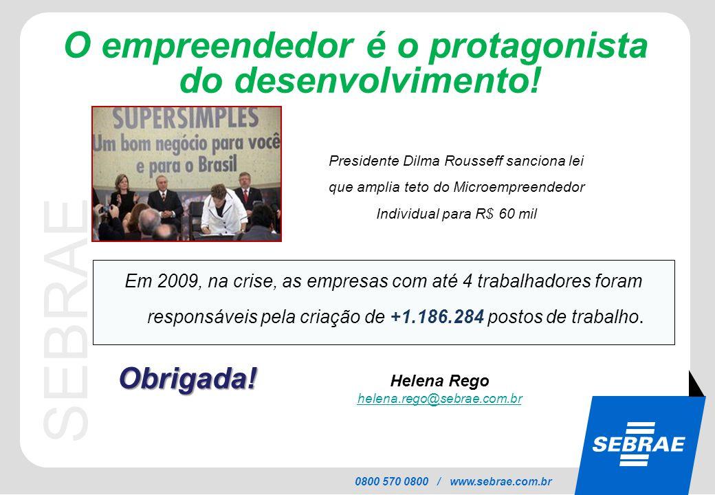 SEBRAE 0800 570 0800 / www.sebrae.com.br O empreendedor é o protagonista do desenvolvimento! Helena Rego helena.rego@sebrae.com.br Em 2009, na crise,