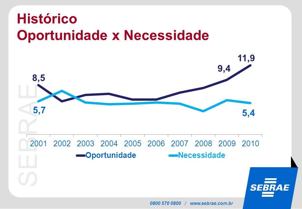 SEBRAE 0800 570 0800 / www.sebrae.com.br Histórico Oportunidade x Necessidade