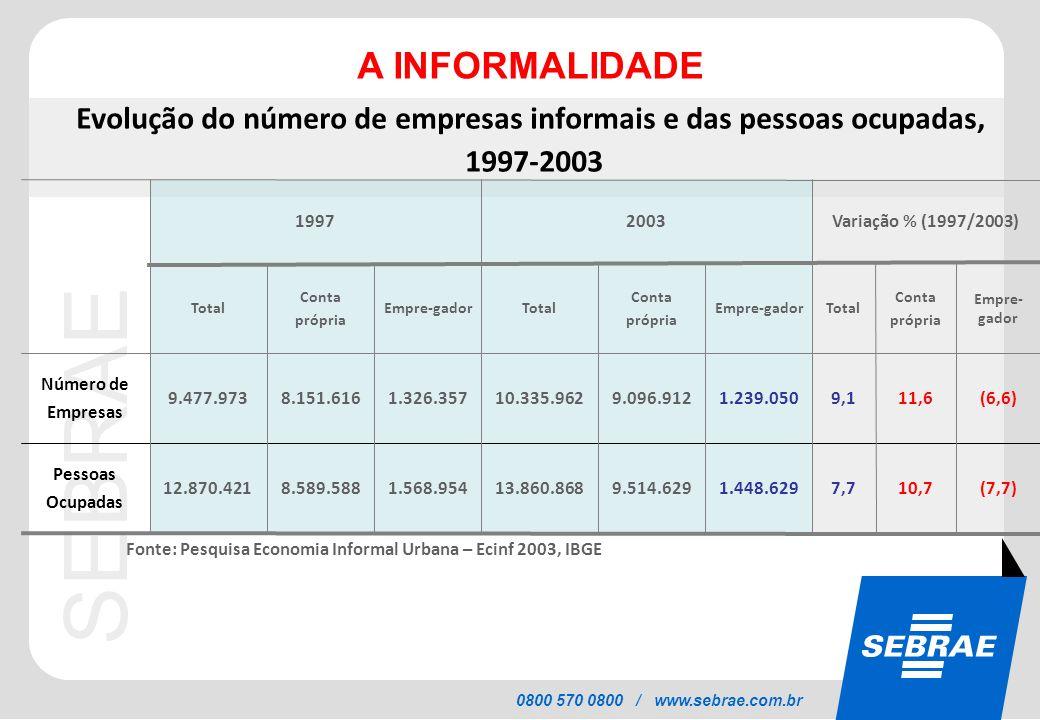 SEBRAE 0800 570 0800 / www.sebrae.com.br Fonte: Pesquisa Economia Informal Urbana – Ecinf 2003, IBGE Evolução do número de empresas informais e das pe