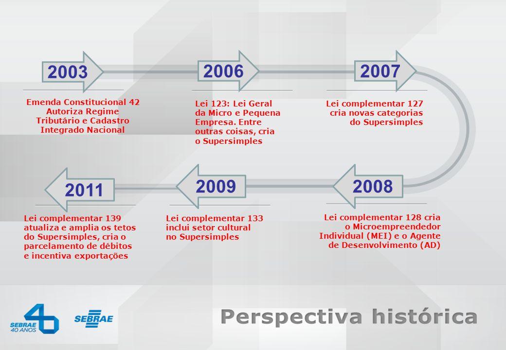 SEBRAE 0800 570 0800 / www.sebrae.com.br Lei complementar 133 inclui setor cultural no Supersimples Lei 123: Lei Geral da Micro e Pequena Empresa. Ent