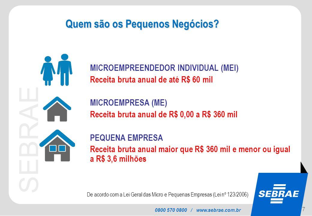 SEBRAE 0800 570 0800 / www.sebrae.com.br MICROEMPREENDEDOR INDIVIDUAL (MEI) Receita bruta anual de até R$ 60 mil MICROEMPRESA (ME) Receita bruta anual