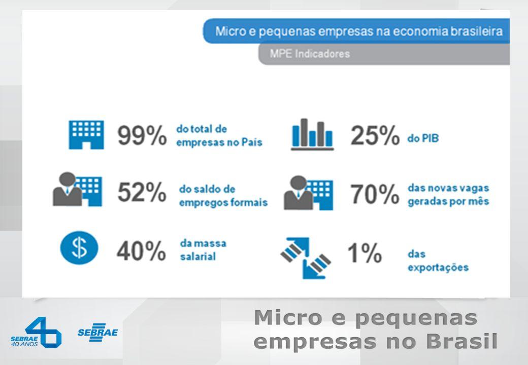 SEBRAE 0800 570 0800 / www.sebrae.com.br do total de empresas no País dos empregos formais da massa salarial do PIB das exportações