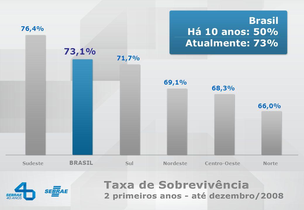 SEBRAE 0800 570 0800 / www.sebrae.com.br Sudeste BRASIL SulNordesteCentro-OesteNorte 76,4% 71,7% 69,1% 68,3% 66,0% 73,1% Brasil Há 10 anos: 50% Atualm
