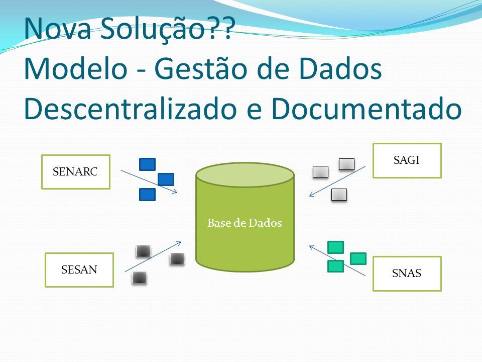 Nova Solução?? Modelo - Gestão de Dados Descentralizado e Documentado Base de Dados SENARC SESAN SAGI SNAS