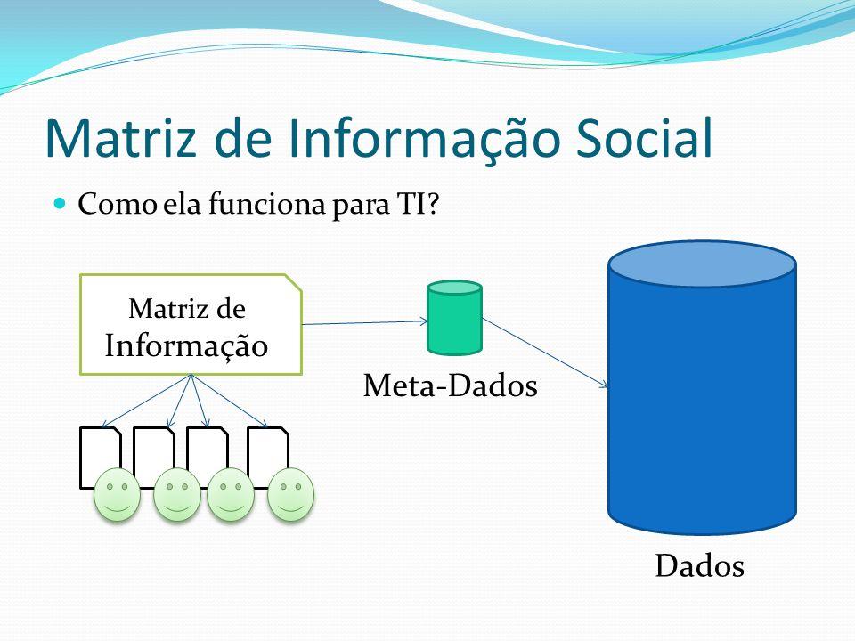 Matriz de Informação Social Como ela funciona para TI? Meta-Dados Dados Matriz de Informação