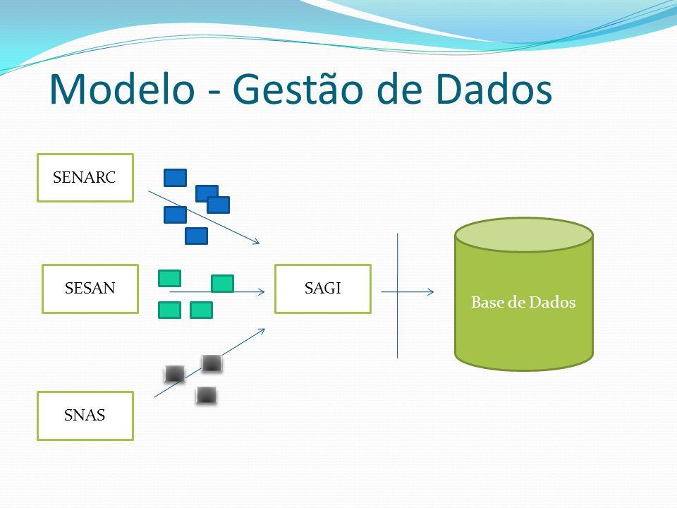 Modelo - Gestão de Dados SENARC SESAN SNAS SAGI Base de Dados