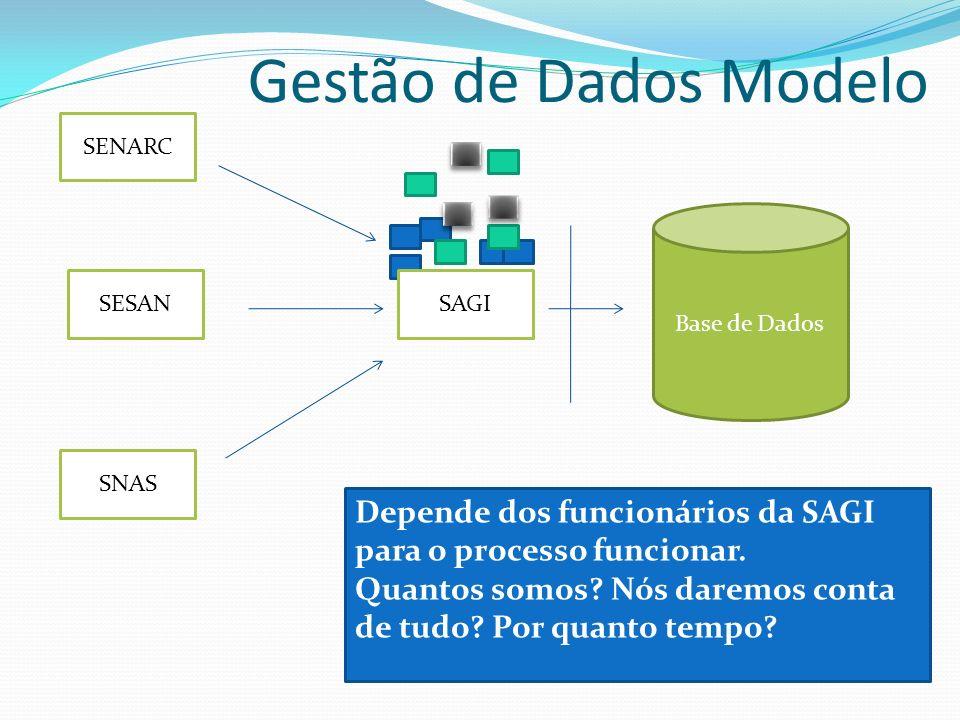 Gestão de Dados Modelo SENARC SESAN SNAS SAGI Base de Dados Depende dos funcionários da SAGI para o processo funcionar. Quantos somos? Nós daremos con