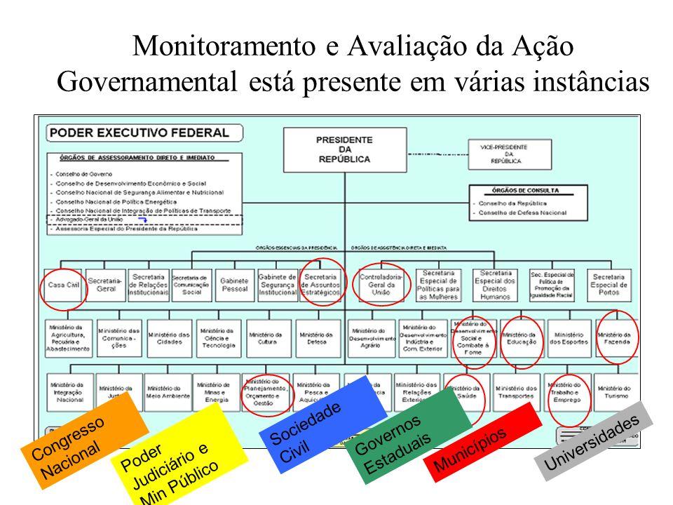 Monitoramento e Avaliação da Ação Governamental está presente em várias instâncias Congresso Nacional Governos Estaduais Sociedade Civil Municípios Un