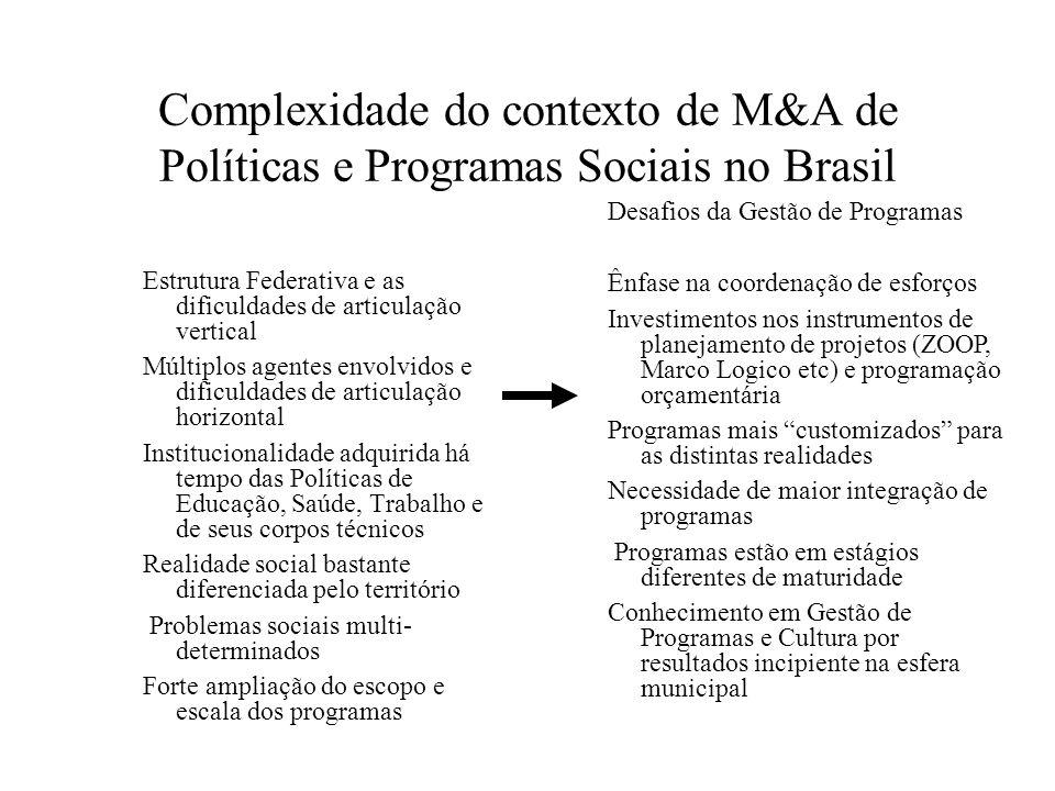 Complexidade do contexto de M&A de Políticas e Programas Sociais no Brasil Estrutura Federativa e as dificuldades de articulação vertical Múltiplos ag