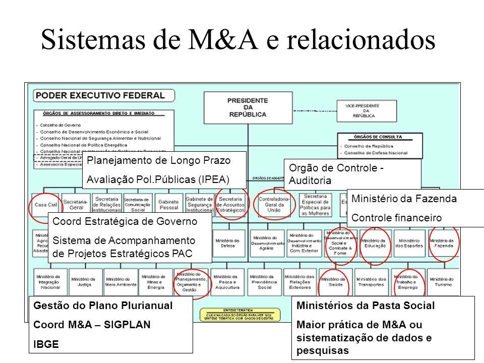 Sistemas de M&A e relacionados Orgão de Controle - Auditoria Planejamento de Longo Prazo Avaliação Pol.Públicas (IPEA) Coord Estratégica de Governo Si