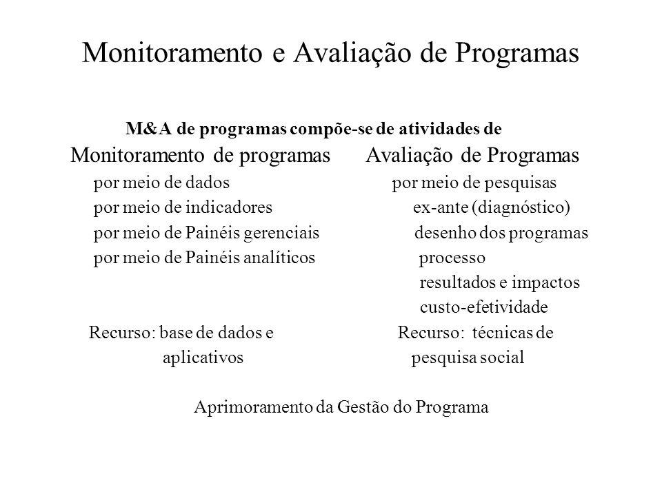 Monitoramento e Avaliação de Programas M&A de programas compõe-se de atividades de Monitoramento de programas Avaliação de Programas por meio de dados