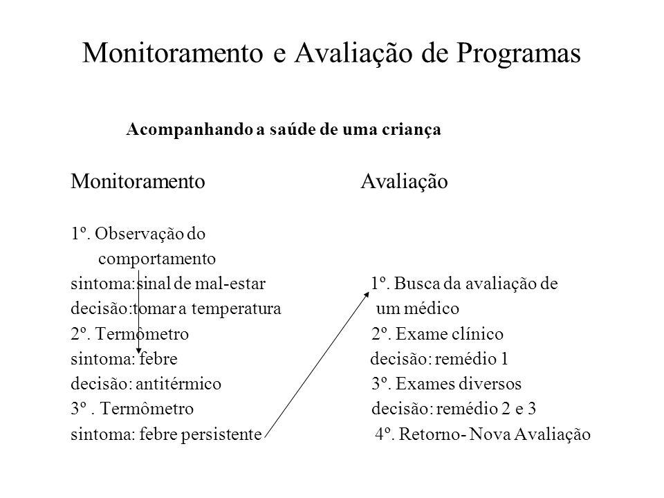 Monitoramento e Avaliação de Programas Acompanhando a saúde de uma criança Monitoramento Avaliação 1º. Observação do comportamento sintoma:sinal de ma